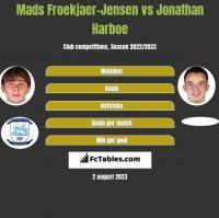 Mads Froekjaer-Jensen vs Jonathan Harboe h2h player stats