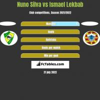 Nuno Silva vs Ismael Lekbab h2h player stats