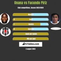 Onana vs Facundo Piriz h2h player stats