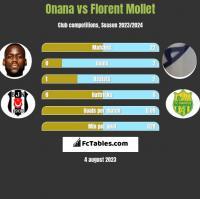 Onana vs Florent Mollet h2h player stats