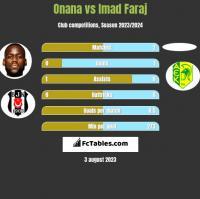 Onana vs Imad Faraj h2h player stats