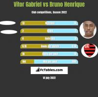 Vitor Gabriel vs Bruno Henrique h2h player stats