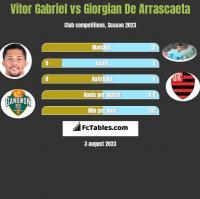 Vitor Gabriel vs Giorgian De Arrascaeta h2h player stats