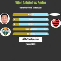 Vitor Gabriel vs Pedro h2h player stats
