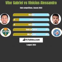 Vitor Gabriel vs Vinicius Alessandro h2h player stats