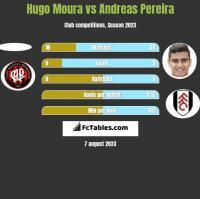 Hugo Moura vs Andreas Pereira h2h player stats