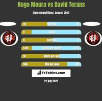 Hugo Moura vs David Terans h2h player stats