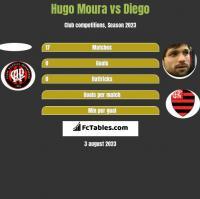 Hugo Moura vs Diego h2h player stats