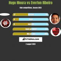 Hugo Moura vs Everton Ribeiro h2h player stats