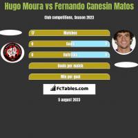 Hugo Moura vs Fernando Canesin Matos h2h player stats