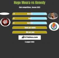 Hugo Moura vs Kenedy h2h player stats