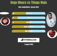 Hugo Moura vs Thiago Maia h2h player stats