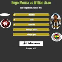 Hugo Moura vs Willian Arao h2h player stats