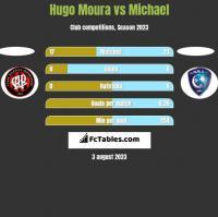 Hugo Moura vs Michael h2h player stats