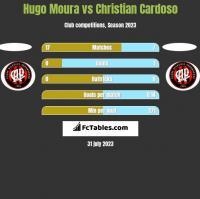 Hugo Moura vs Christian Cardoso h2h player stats