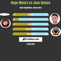 Hugo Moura vs Joao Gomes h2h player stats