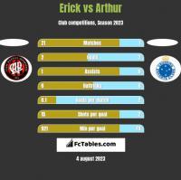 Erick vs Arthur h2h player stats