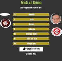 Erick vs Bruno h2h player stats