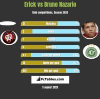 Erick vs Bruno Nazario h2h player stats