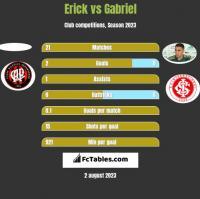 Erick vs Gabriel h2h player stats
