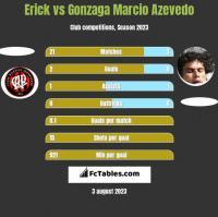 Erick vs Gonzaga Marcio Azevedo h2h player stats