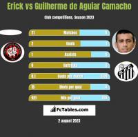 Erick vs Guilherme de Aguiar Camacho h2h player stats