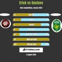 Erick vs Gustavo h2h player stats