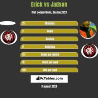 Erick vs Jadson h2h player stats