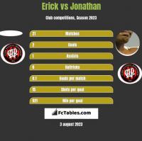 Erick vs Jonathan h2h player stats
