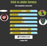 Erick vs Junior Sornoza h2h player stats