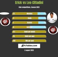 Erick vs Leo Cittadini h2h player stats