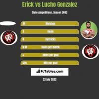 Erick vs Lucho Gonzalez h2h player stats