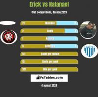 Erick vs Natanael h2h player stats