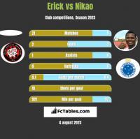 Erick vs Nikao h2h player stats