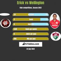 Erick vs Wellington h2h player stats