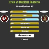 Erick vs Matheus Rossetto h2h player stats