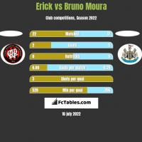 Erick vs Bruno Moura h2h player stats