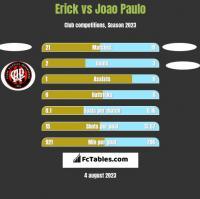 Erick vs Joao Paulo h2h player stats