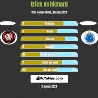 Erick vs Richard h2h player stats