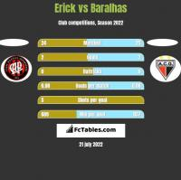 Erick vs Baralhas h2h player stats