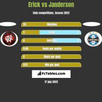 Erick vs Janderson h2h player stats