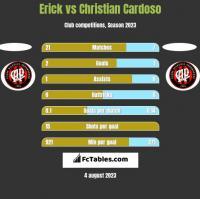 Erick vs Christian Cardoso h2h player stats