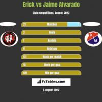 Erick vs Jaime Alvarado h2h player stats