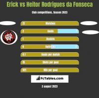 Erick vs Heitor Rodrigues da Fonseca h2h player stats