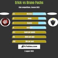 Erick vs Bruno Fuchs h2h player stats