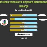 Esteban Valencia vs Alejandro Maximiliano Camargo h2h player stats