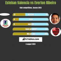 Esteban Valencia vs Everton Ribeiro h2h player stats