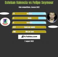 Esteban Valencia vs Felipe Seymour h2h player stats