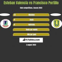 Esteban Valencia vs Francisco Portillo h2h player stats