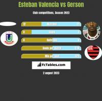 Esteban Valencia vs Gerson h2h player stats